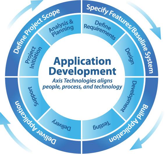 Software Application Development » Prevoyance Technologies ...